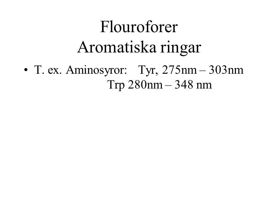 Flouroforer Aromatiska ringar T. ex. Aminosyror: Tyr, 275nm – 303nm Trp 280nm – 348 nm