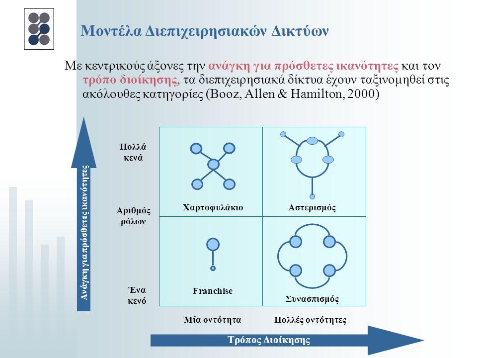 Κίνητρα συμμετοχής σε Διεπιχειρησιακά Δίκτυα  Καινοτομία: απόκτηση ανταγωνιστικού πλεονεκτήματος  Αύξηση μεριδίου αγοράς  Οικονομική σταθερότητα: ο