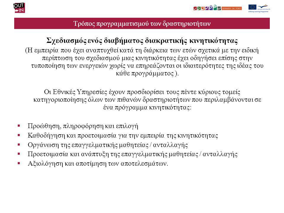 Τρόπος προγραμματισμού των δραστηριοτήτων Σχεδιασμός ενός διαβήματος διακρατικής κινητικότητας (Η εμπειρία που έχει αναπτυχθεί κατά τη διάρκεια των ετ