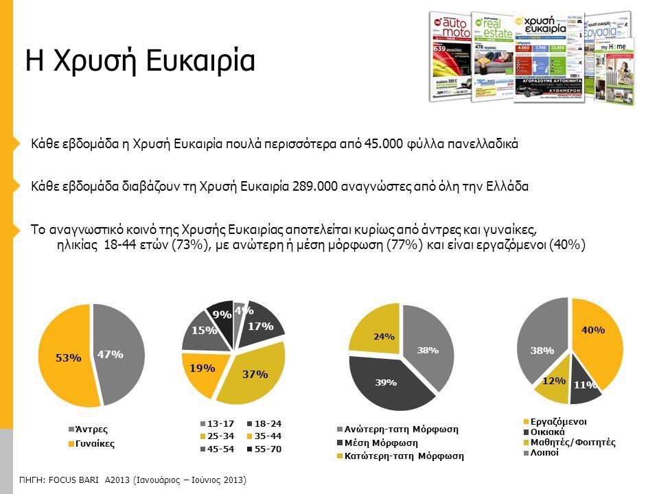 Κάθε εβδομάδα η Χρυσή Ευκαιρία πουλά περισσότερα από 45.000 φύλλα πανελλαδικά Κάθε εβδομάδα διαβάζουν τη Χρυσή Ευκαιρία 289.000 αναγνώστες από όλη την Ελλάδα Το αναγνωστικό κοινό της Χρυσής Ευκαιρίας αποτελείται κυρίως από άντρες και γυναίκες, ηλικίας 18-44 ετών (73%), με ανώτερη ή μέση μόρφωση (77%) και είναι εργαζόμενοι (40%) ΠΗΓΗ: FOCUS BARI Α2013 (Ιανουάριος – Ιούνιος 2013) Η Χρυσή Ευκαιρία