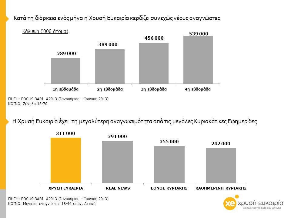 Κάλυψη ('000 άτομα) Κατά τη διάρκεια ενός μήνα η Χρυσή Ευκαιρία κερδίζει συνεχώς νέους αναγνώστες Η Χρυσή Ευκαιρία έχει τη μεγαλύτερη αναγνωσιμότητα από τις μεγάλες Κυριακάτικες Εφημερίδες ΠΗΓΗ: FOCUS BARI Α2013 (Ιανουάριος – Ιούνιος 2013) ΚΟΙΝΟ: Μηνιαίοι αναγνώστες 18-44 ετών, Αττική ΠΗΓΗ: FOCUS BARI Α2013 (Ιανουάριος – Ιούνιος 2013) ΚΟΙΝΟ: Σύνολο 13-70