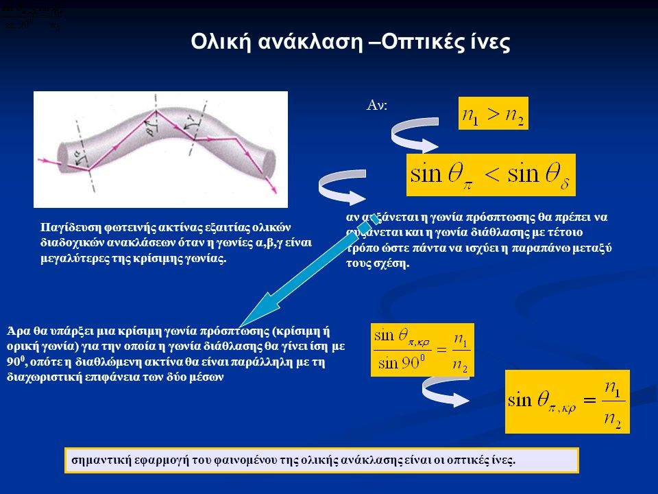 Ολική ανάκλαση –Οπτικές ίνες Παγίδευση φωτεινής ακτίνας εξαιτίας ολικών διαδοχικών ανακλάσεων όταν η γωνίες α,β,γ είναι μεγαλύτερες της κρίσιμης γωνία