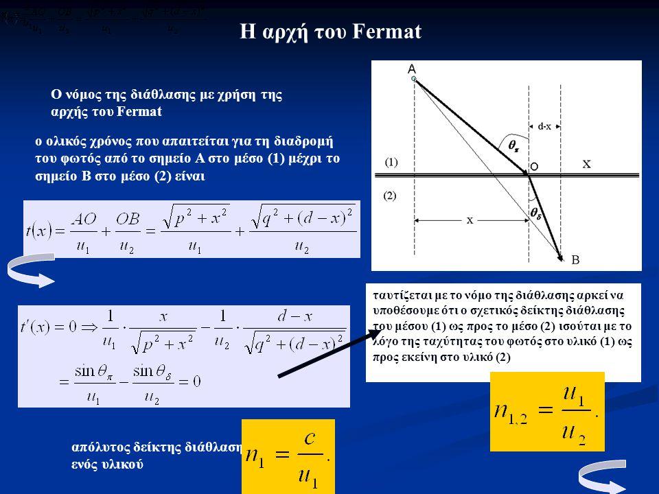 Η αρχή του Fermat ο ολικός χρόνος που απαιτείται για τη διαδρομή του φωτός από το σημείο Α στο μέσο (1) μέχρι το σημείο Β στο μέσο (2) είναι ταυτίζετα