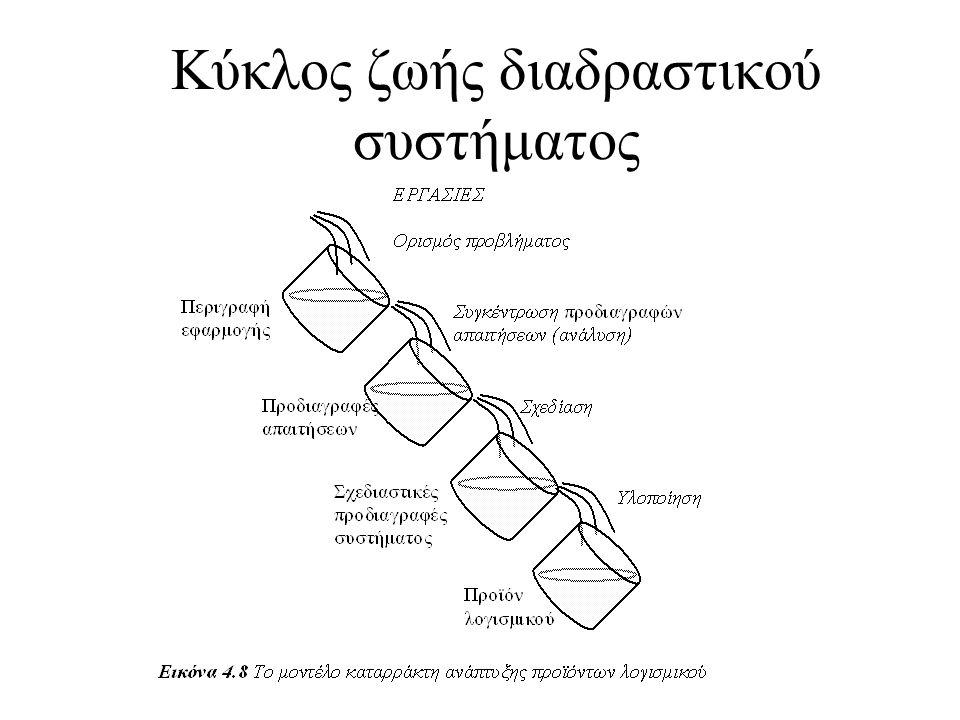 Φάση 5.Ανάπτυξη συστήματος Υλοποίηση του συστήματος σύμφωνα με τις προδιαγραφές που αναπτύξαμε.