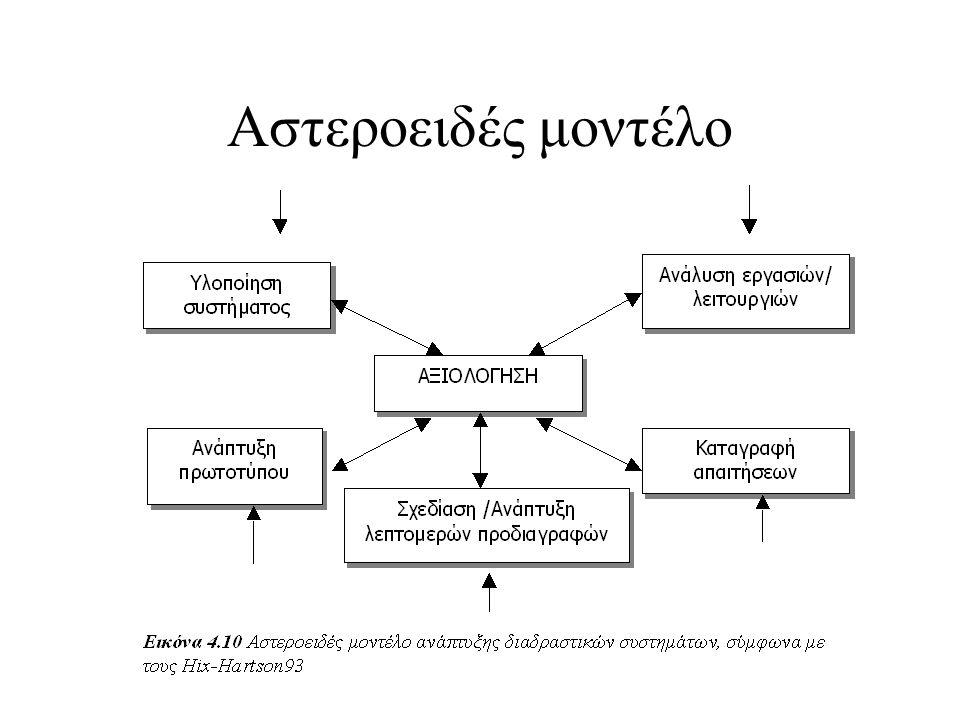 Στόχοι ευχρηστίας κατά τη φάση σχεδίασης