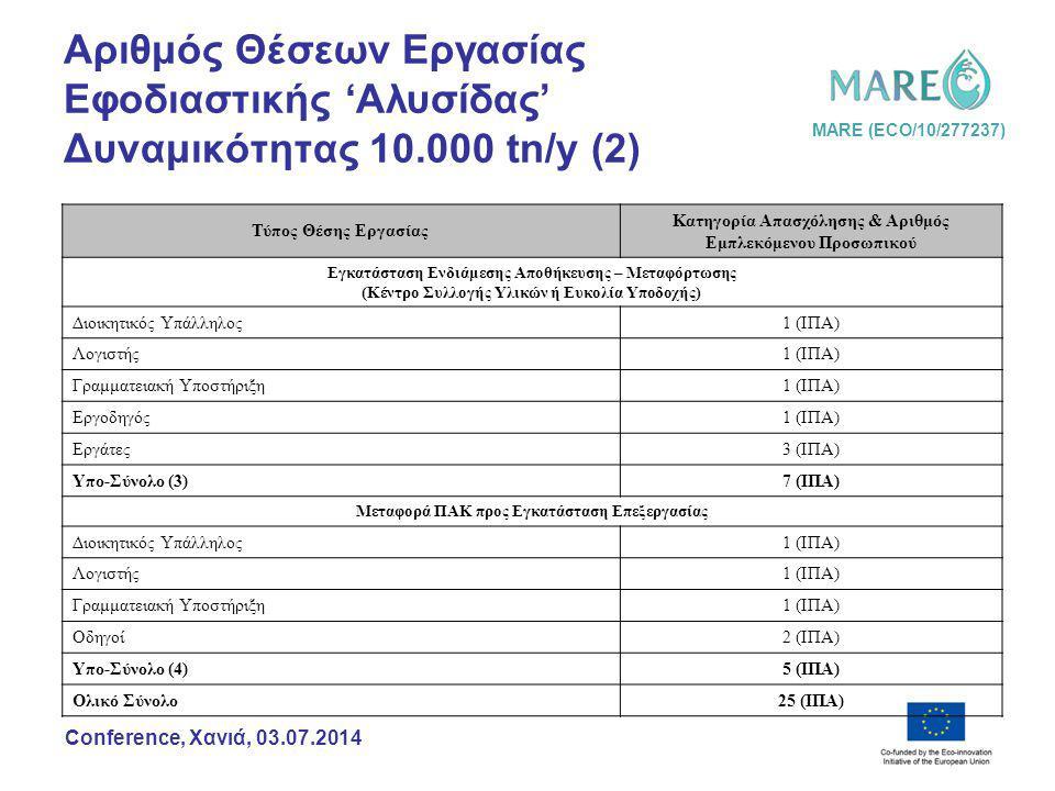 MARE (ECO/10/277237) Conference, Χανιά, 03.07.2014 Αριθμός Θέσεων Εργασίας Εφοδιαστικής 'Αλυσίδας' Δυναμικότητας 10.000 tn/y (2) Τύπος Θέσης Εργασίας