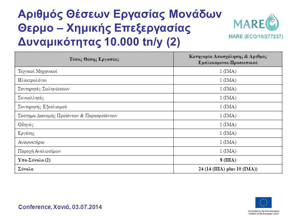 MARE (ECO/10/277237) Conference, Χανιά, 03.07.2014 Αριθμός Θέσεων Εργασίας Μονάδων Θερμο – Χημικής Επεξεργασίας Δυναμικότητας 10.000 tn/y (2) Τύπος Θέσης Εργασίας Κατηγορία Απασχόλησης & Αριθμός Εμπλεκόμενου Προσωπικού Τεχνικοί Μηχανικοί 1 (ΙΜΑ) Ηλεκτρολόγοι 1 (ΙΜΑ) Συντηρητές Σωληνώσεων 1 (ΙΜΑ) Συγκολλητές 1 (ΙΜΑ) Συντηρητής Εξοπλισμού 1 (ΙΜΑ) Σύστημα Διανομής Προϊόντων & Παραπροϊόντων 1 (ΙΜΑ) Οδηγός 1 (ΙΜΑ) Εργάτης 1 (ΙΜΑ) Αναψυκτήριο 1 (ΙΜΑ) Παροχή Αναλωσίμων 1 (ΙΜΑ) Υπο-Σύνολο (2) 8 (ΙΠΑ) Σύνολο 24 (14 (ΙΠΑ) plus 10 (ΙΜΑ))