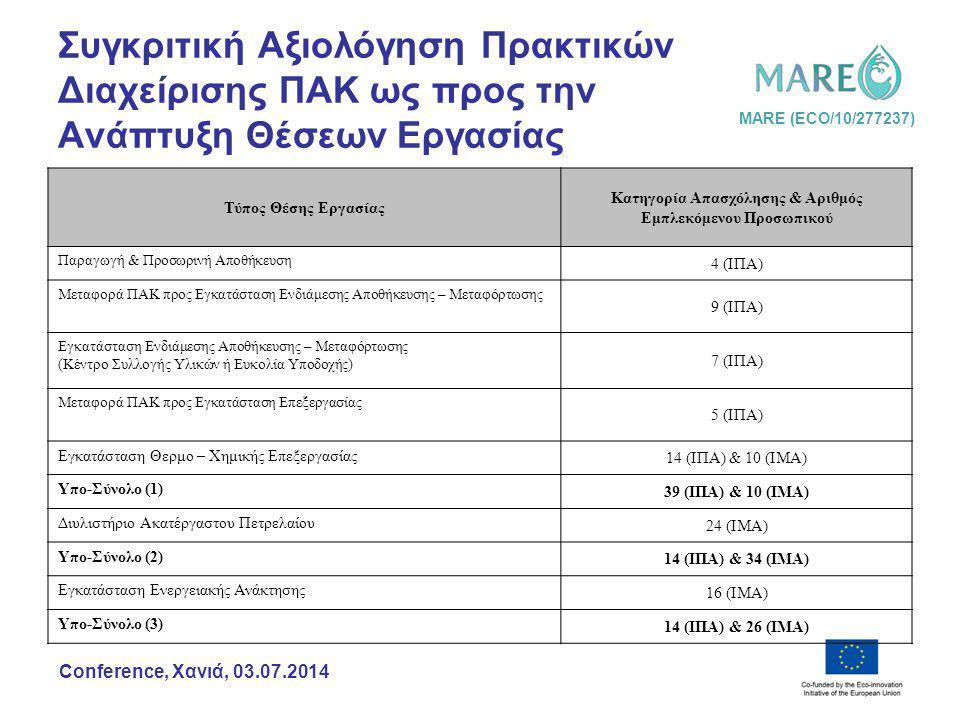 MARE (ECO/10/277237) Conference, Χανιά, 03.07.2014 Συγκριτική Αξιολόγηση Πρακτικών Διαχείρισης ΠΑΚ ως προς την Ανάπτυξη Θέσεων Εργασίας Τύπος Θέσης Ερ