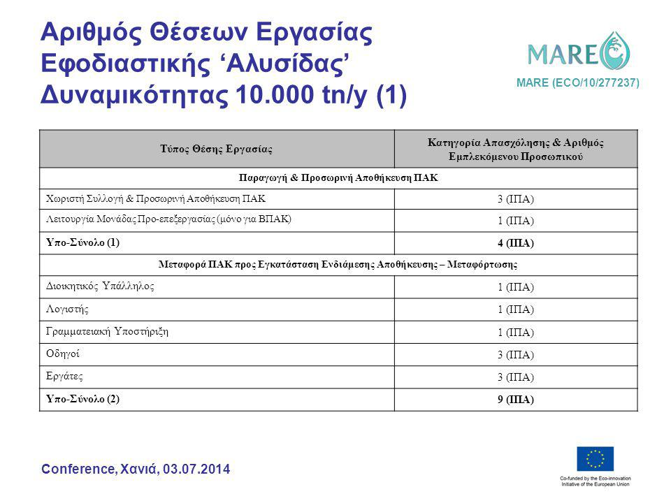 MARE (ECO/10/277237) Conference, Χανιά, 03.07.2014 Αριθμός Θέσεων Εργασίας Εφοδιαστικής 'Αλυσίδας' Δυναμικότητας 10.000 tn/y (2) Τύπος Θέσης Εργασίας Κατηγορία Απασχόλησης & Αριθμός Εμπλεκόμενου Προσωπικού Εγκατάσταση Ενδιάμεσης Αποθήκευσης – Μεταφόρτωσης (Κέντρο Συλλογής Υλικών ή Ευκολία Υποδοχής) Διοικητικός Υπάλληλος 1 (ΙΠΑ) Λογιστής 1 (ΙΠΑ) Γραμματειακή Υποστήριξη 1 (ΙΠΑ) Εργοδηγός 1 (ΙΠΑ) Εργάτες 3 (ΙΠΑ) Υπο-Σύνολο (3) 7 (ΙΠΑ) Μεταφορά ΠΑΚ προς Εγκατάσταση Επεξεργασίας Διοικητικός Υπάλληλος 1 (ΙΠΑ) Λογιστής 1 (ΙΠΑ) Γραμματειακή Υποστήριξη 1 (ΙΠΑ) Οδηγοί 2 (ΙΠΑ) Υπο-Σύνολο (4) 5 (ΙΠΑ) Ολικό Σύνολο 25 (ΙΠΑ)