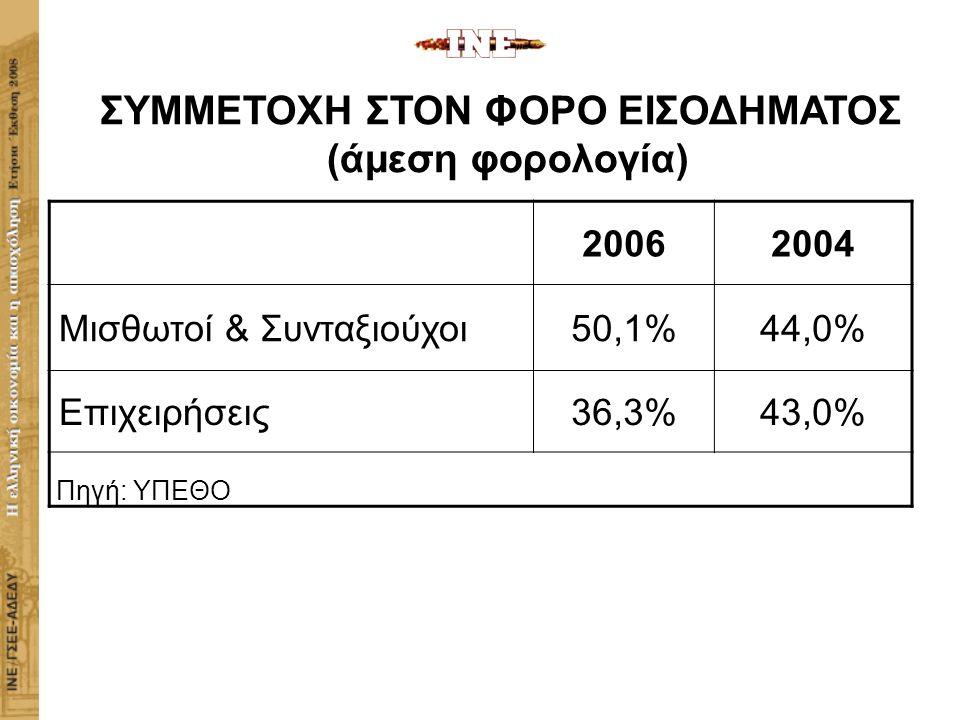 20062004 Μισθωτοί & Συνταξιούχοι50,1%44,0% Επιχειρήσεις36,3%43,0% Πηγή: ΥΠΕΘΟ ΣΥΜΜΕΤΟΧΗ ΣΤΟΝ ΦΟΡΟ ΕΙΣΟΔΗΜΑΤΟΣ (άμεση φορολογία) ΙΝΣΤΙΤΟΥΤΟ ΕΡΓΑΣΙΑΣ ΓΣΕΕ-ΑΔΕΔΥ Η ΕΛΛΗΝΙΚΗ ΟΙΚΟΝΟΜΙΑ ΚΑΙ Η ΑΠΑΣΧΟΛΗΣΗ