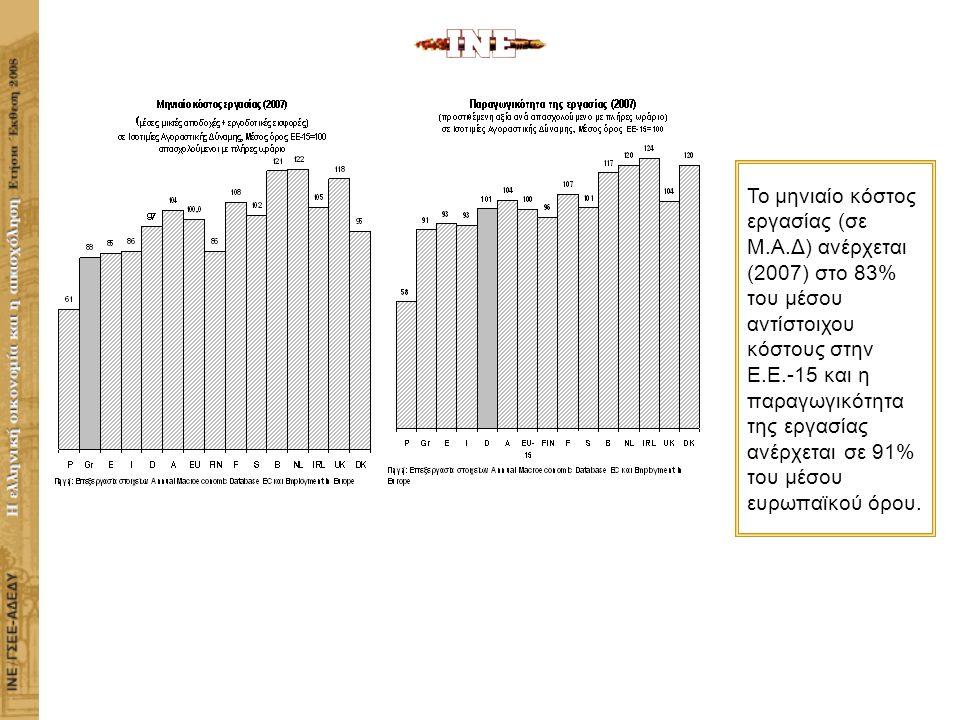 ΙΝΣΤΙΤΟΥΤΟ ΕΡΓΑΣΙΑΣ ΓΣΕΕ-ΑΔΕΔΥ Η ΕΛΛΗΝΙΚΗ ΟΙΚΟΝΟΜΙΑ ΚΑΙ Η ΑΠΑΣΧΟΛΗΣΗ Το μηνιαίο κόστος εργασίας (σε Μ.Α.Δ) ανέρχεται (2007) στο 83% του μέσου αντίστοιχου κόστους στην Ε.Ε.-15 και η παραγωγικότητα της εργασίας ανέρχεται σε 91% του μέσου ευρωπαϊκού όρου.
