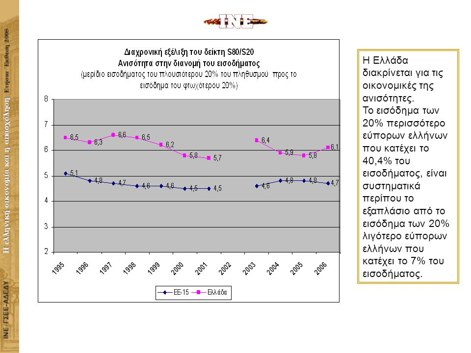 ΙΝΣΤΙΤΟΥΤΟ ΕΡΓΑΣΙΑΣ ΓΣΕΕ-ΑΔΕΔΥ Η ΕΛΛΗΝΙΚΗ ΟΙΚΟΝΟΜΙΑ ΚΑΙ Η ΑΠΑΣΧΟΛΗΣΗ Η Ελλάδα διακρίνεται για τις οικονομικές της ανισότητες.
