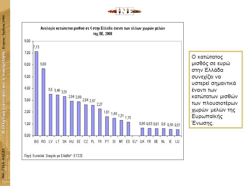 ΙΝΣΤΙΤΟΥΤΟ ΕΡΓΑΣΙΑΣ ΓΣΕΕ-ΑΔΕΔΥ Η ΕΛΛΗΝΙΚΗ ΟΙΚΟΝΟΜΙΑ ΚΑΙ Η ΑΠΑΣΧΟΛΗΣΗ Ο κατώτατος μισθός σε ευρώ στην Ελλάδα συνεχίζει να υστερεί σημαντικά έναντι των κατώτατων μισθών των πλουσιοτέρων χωρών μελών της Ευρωπαϊκής Ένωσης.