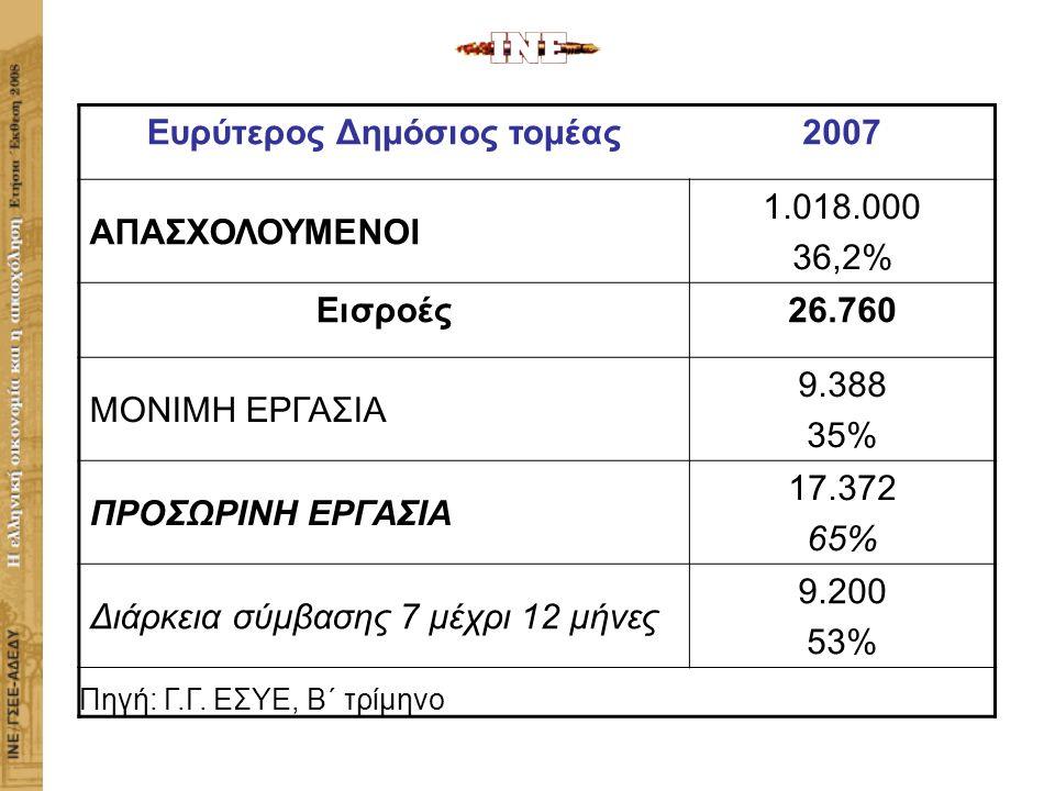 Ευρύτερος Δημόσιος τομέας2007 ΑΠΑΣΧΟΛΟΥΜΕΝΟΙ 1.018.000 36,2% Εισροές26.760 MONIMH ΕΡΓΑΣΙΑ 9.388 35% ΠΡΟΣΩΡΙΝΗ ΕΡΓΑΣΙΑ 17.372 65% Διάρκεια σύμβασης 7 μέχρι 12 μήνες 9.200 53% Πηγή: Γ.Γ.