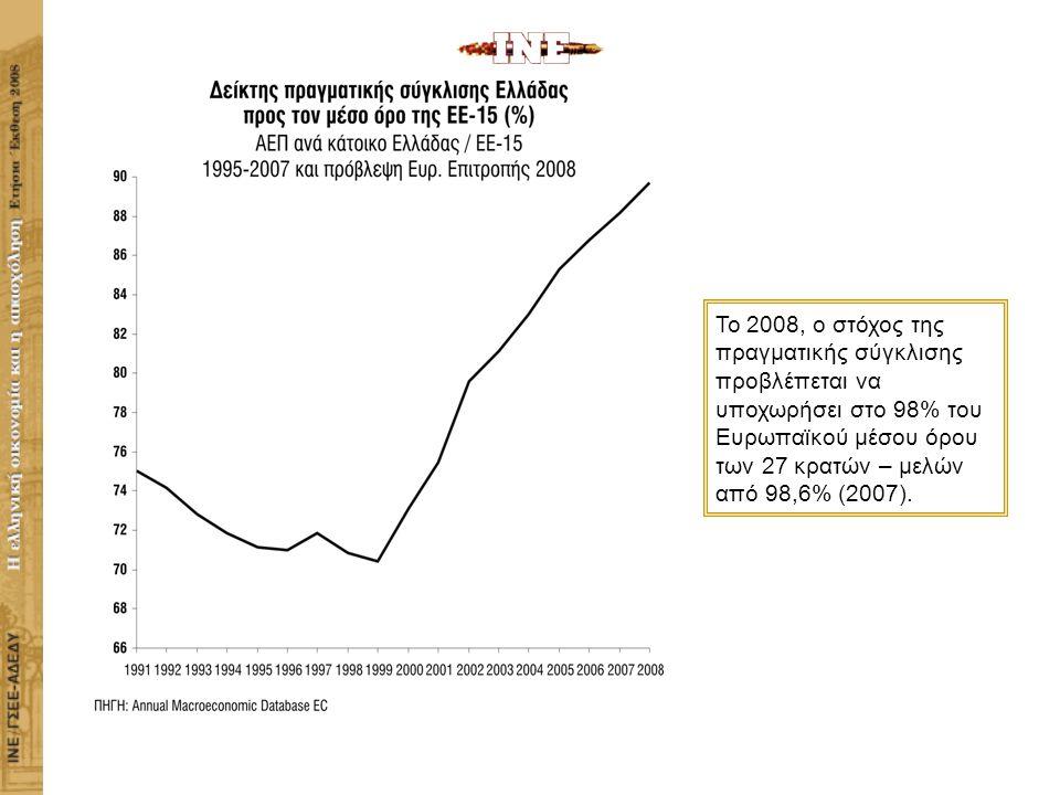 ΙΝΣΤΙΤΟΥΤΟ ΕΡΓΑΣΙΑΣ ΓΣΕΕ-ΑΔΕΔΥ Η ΕΛΛΗΝΙΚΗ ΟΙΚΟΝΟΜΙΑ ΚΑΙ Η ΑΠΑΣΧΟΛΗΣΗ Το 2008, ο στόχος της πραγματικής σύγκλισης προβλέπεται να υποχωρήσει στο 98% του Ευρωπαϊκού μέσου όρου των 27 κρατών – μελών από 98,6% (2007).