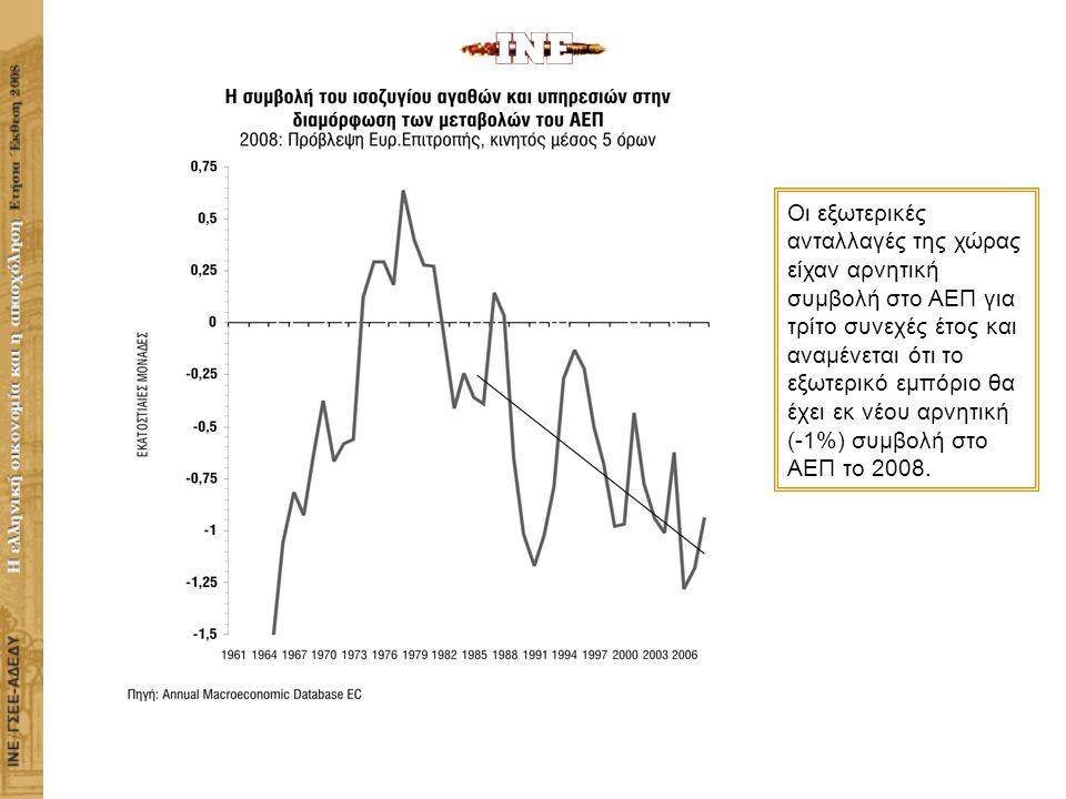 ΙΝΣΤΙΤΟΥΤΟ ΕΡΓΑΣΙΑΣ ΓΣΕΕ-ΑΔΕΔΥ Η ΕΛΛΗΝΙΚΗ ΟΙΚΟΝΟΜΙΑ ΚΑΙ Η ΑΠΑΣΧΟΛΗΣΗ Οι εξωτερικές ανταλλαγές της χώρας είχαν αρνητική συμβολή στο ΑΕΠ για τρίτο συνεχές έτος και αναμένεται ότι το εξωτερικό εμπόριο θα έχει εκ νέου αρνητική (-1%) συμβολή στο ΑΕΠ το 2008.