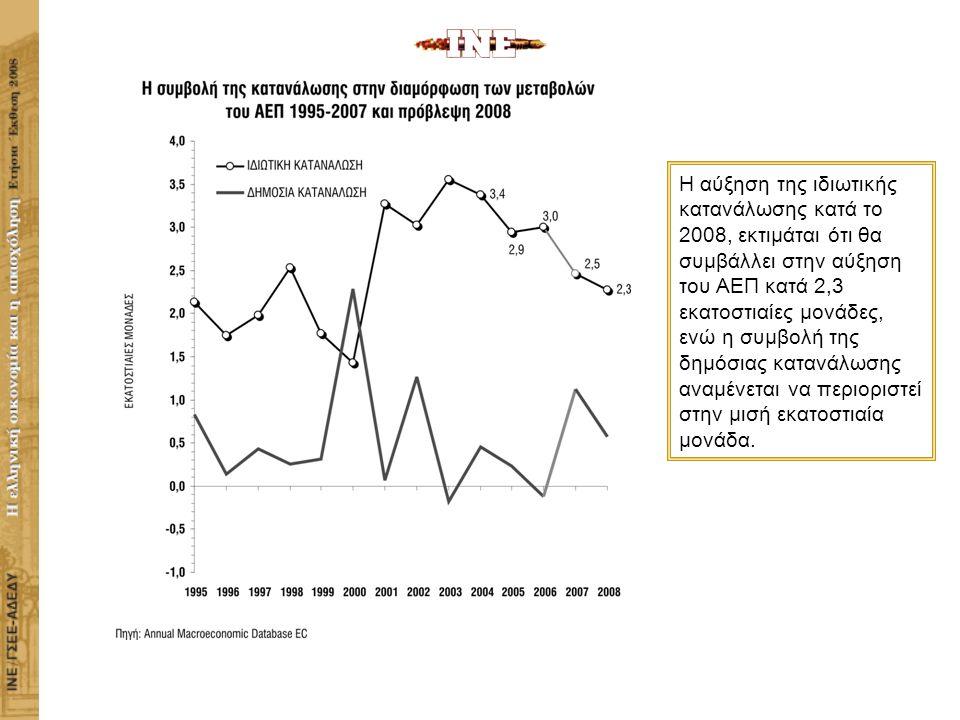 ΙΝΣΤΙΤΟΥΤΟ ΕΡΓΑΣΙΑΣ ΓΣΕΕ-ΑΔΕΔΥ Η ΕΛΛΗΝΙΚΗ ΟΙΚΟΝΟΜΙΑ ΚΑΙ Η ΑΠΑΣΧΟΛΗΣΗ Η αύξηση της ιδιωτικής κατανάλωσης κατά το 2008, εκτιμάται ότι θα συμβάλλει στην αύξηση του ΑΕΠ κατά 2,3 εκατοστιαίες μονάδες, ενώ η συμβολή της δημόσιας κατανάλωσης αναμένεται να περιοριστεί στην μισή εκατοστιαία μονάδα.