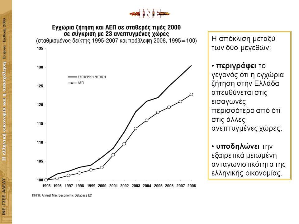 ΙΝΣΤΙΤΟΥΤΟ ΕΡΓΑΣΙΑΣ ΓΣΕΕ-ΑΔΕΔΥ Η ΕΛΛΗΝΙΚΗ ΟΙΚΟΝΟΜΙΑ ΚΑΙ Η ΑΠΑΣΧΟΛΗΣΗ H απόκλιση μεταξύ των δύο μεγεθών: περιγράφει το γεγονός ότι η εγχώρια ζήτηση στην Ελλάδα απευθύνεται στις εισαγωγές περισσότερο από ότι στις άλλες ανεπτυγμένες χώρες.