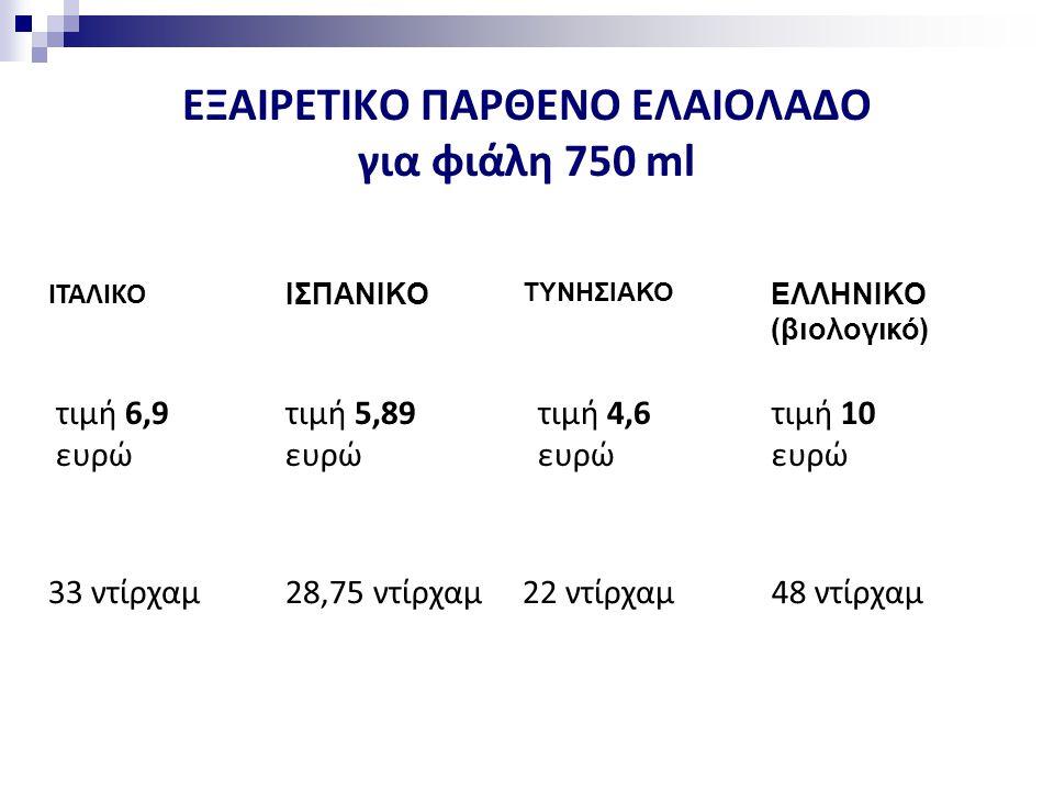 ΕΞΑΙΡΕΤΙΚΟ ΠΑΡΘΕΝΟ ΕΛΑΙΟΛΑΔΟ για φιάλη 750 ml ΙΤΑΛΙΚΟ ΙΣΠΑΝΙΚΟ ΤΥΝΗΣΙΑΚΟ ΕΛΛΗΝΙΚΟ (βιολογικό) τιμή 6,9 ευρώ τιμή 5,89 ευρώ τιμή 4,6 ευρώ τιμή 10 ευρώ 33 ντίρχαμ28,75 ντίρχαμ22 ντίρχαμ48 ντίρχαμ