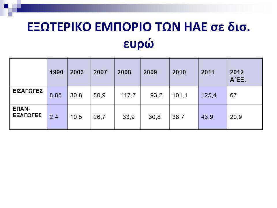 ΕΞΩΤΕΡΙΚΟ ΕΜΠΟΡΙΟ ΤΩΝ ΗΑΕ σε δισ.ευρώ 19902003200720082009201020112012 Α΄ΕΞ.
