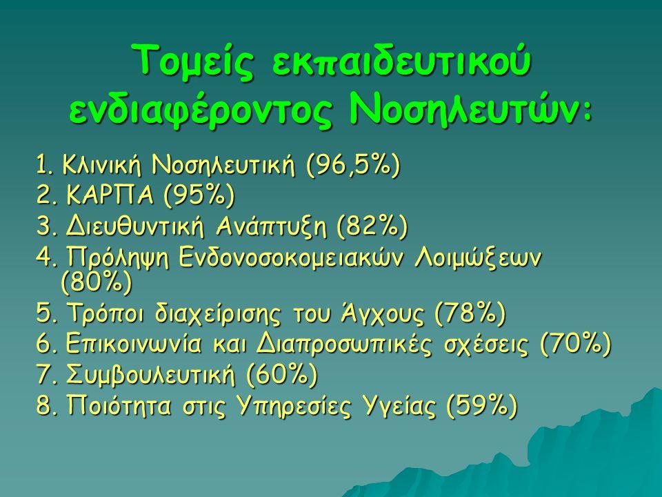 Τομείς εκπαιδευτικού ενδιαφέροντος Νοσηλευτών : 1. Κλινική Νοσηλευτική (96,5%) 2. ΚΑΡΠΑ (95%) 3. Διευθυντική Ανάπτυξη (82%) 4. Πρόληψη Ενδονοσοκομειακ
