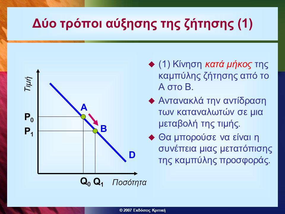 © 2007 Εκδόσεις Κριτική Δύο τρόποι αύξησης της ζήτησης (1)  (1) Κίνηση κατά μήκος της καμπύλης ζήτησης από το Α στο Β.  Αντανακλά την αντίδραση των