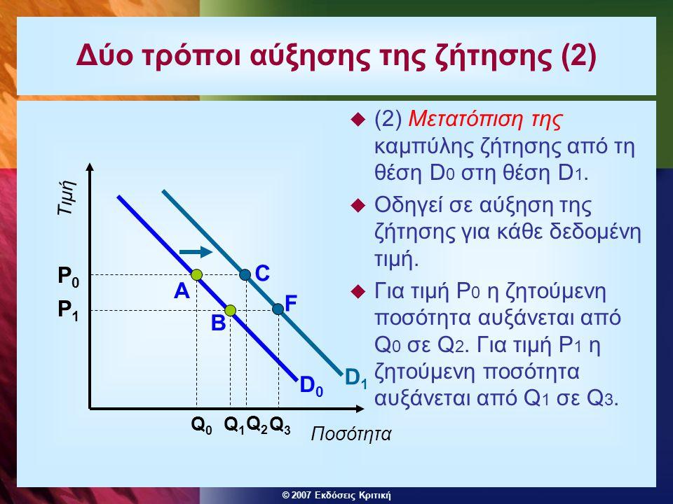 © 2007 Εκδόσεις Κριτική Δύο τρόποι αύξησης της ζήτησης (2)  (2) Μετατόπιση της καμπύλης ζήτησης από τη θέση D 0 στη θέση D 1.  Οδηγεί σε αύξηση της