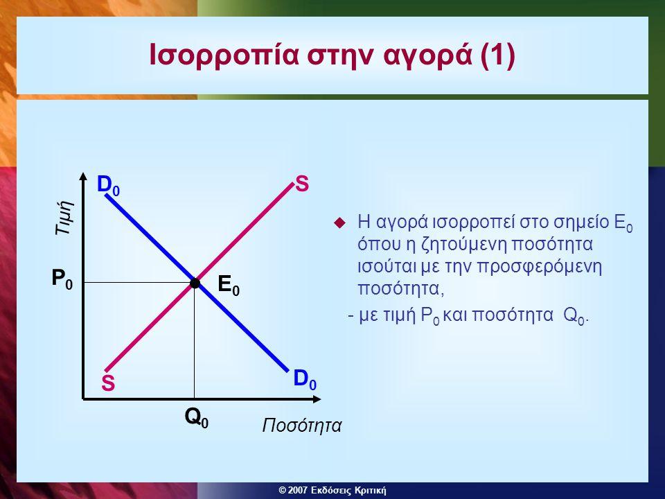 © 2007 Εκδόσεις Κριτική Ισορροπία και ανισορροπία στην αγορά  Αν η τιμή είναι μικρότερη του P 0 έχουμε υπερβάλλουσα ζήτηση - οι καταναλωτές επιθυμούν να αγοράσουν μεγαλύτερη ποσότητα από αυτήν που επιθυμούν να προσφέρουν οι παραγωγοί.
