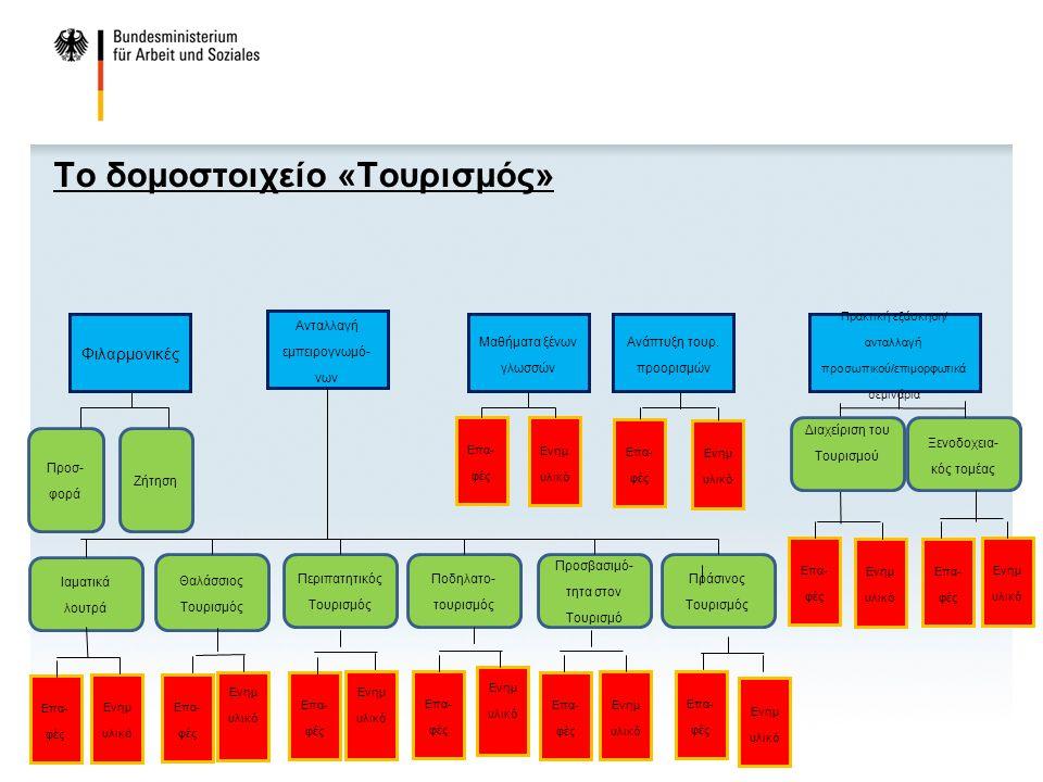 Το δομοστοιχείο «Τουρισμός» Ανταλλαγή εμπειρογνωμό- νων Πρακτική εξάσκηση/ ανταλλαγή προσωπικού/επιμορφωτικά σεμινάρια Ανάπτυξη τουρ.