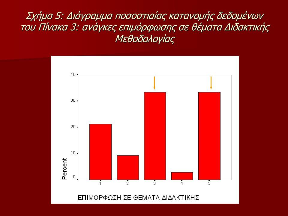 Σχήμα 5: Διάγραμμα ποσοστιαίας κατανομής δεδομένων του Πίνακα 3: ανάγκες επιμόρφωσης σε θέματα Διδακτικής Μεθοδολογίας