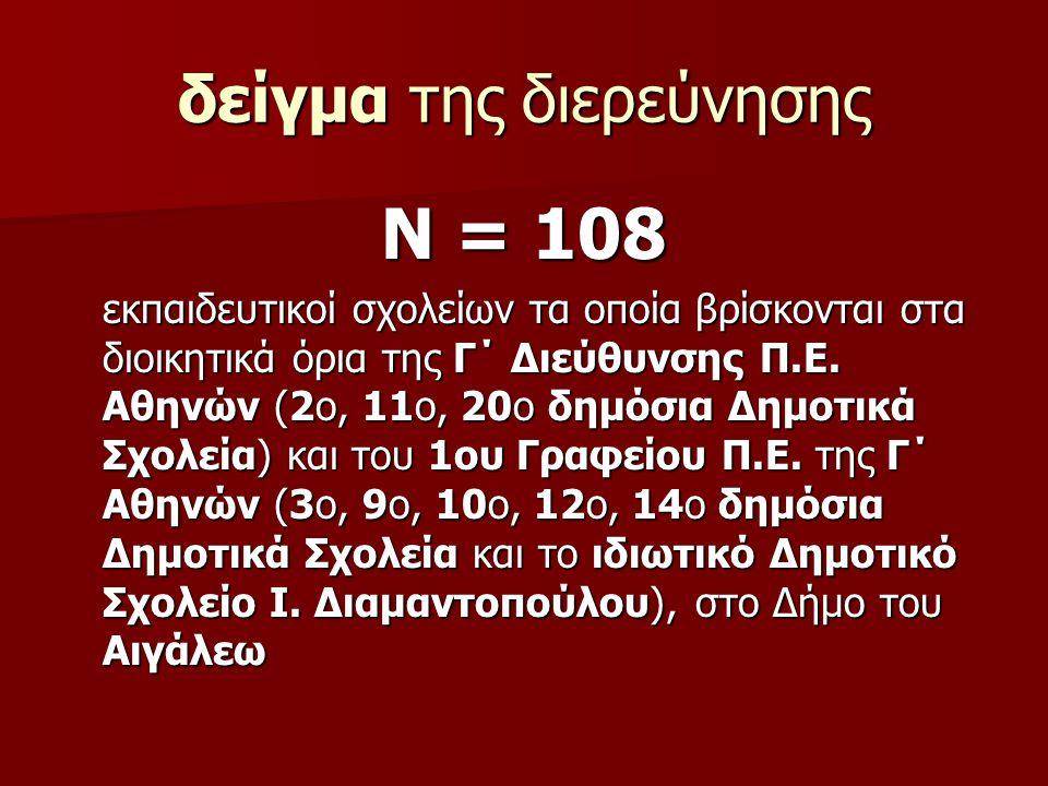 δείγμα της διερεύνησης Ν = 108 εκπαιδευτικοί σχολείων τα οποία βρίσκονται στα διοικητικά όρια της Γ΄ Διεύθυνσης Π.Ε.