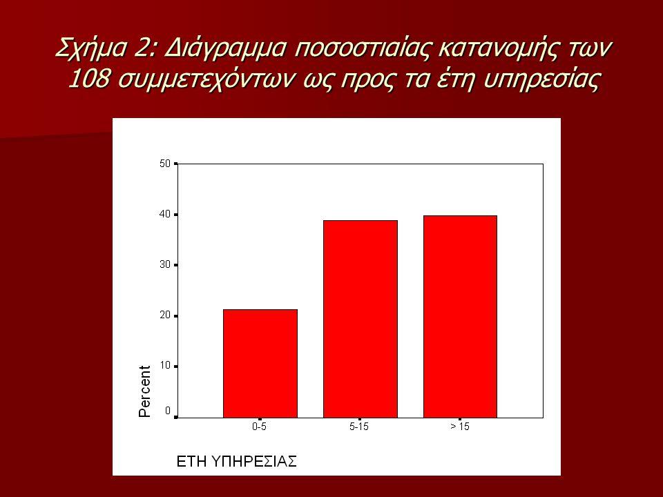 ΠΙΝΑΚΑΣ 1: Παρουσίαση των πεδίων στα οποία, μετά την ανάλυση περιεχομένου, κατανέμονται τα προβλήματα που δήλωσαν οι 108 συμμετέχοντες 1.
