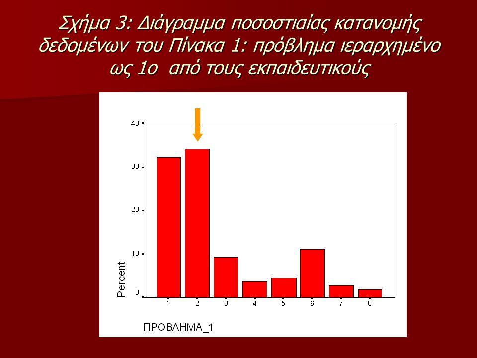 Σχήμα 3: Διάγραμμα ποσοστιαίας κατανομής δεδομένων του Πίνακα 1: πρόβλημα ιεραρχημένο ως 1ο από τους εκπαιδευτικούς