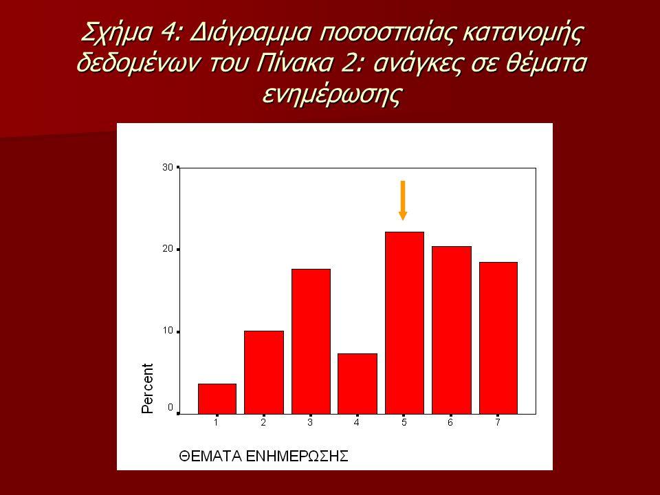 Σχήμα 4: Διάγραμμα ποσοστιαίας κατανομής δεδομένων του Πίνακα 2: ανάγκες σε θέματα ενημέρωσης