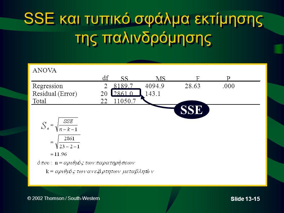 © 2002 Thomson / South-Western Slide 13-15 SSE και τυπικό σφάλμα εκτίμησης της παλινδρόμησης SSE ANOVA df SSMSF P Regression28189.74094.928.63.000 Res