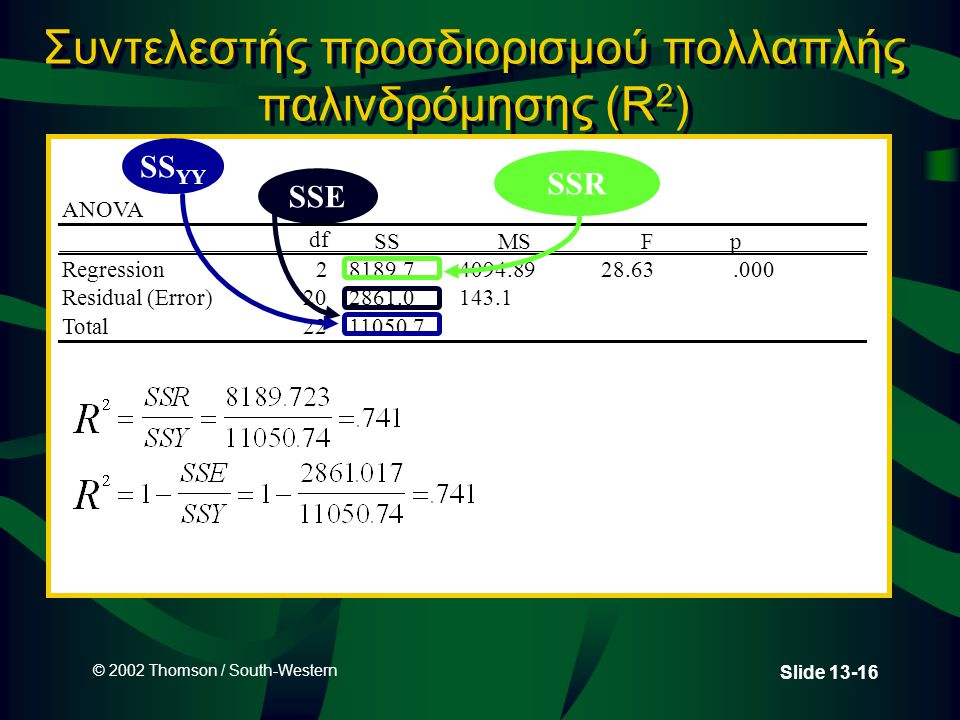 © 2002 Thomson / South-Western Slide 13-16 Συντελεστής προσδιορισμού πολλαπλής παλινδρόμησης (R 2 ) SSE ANOVA df SSMSF p Regression28189.74094.8928.63