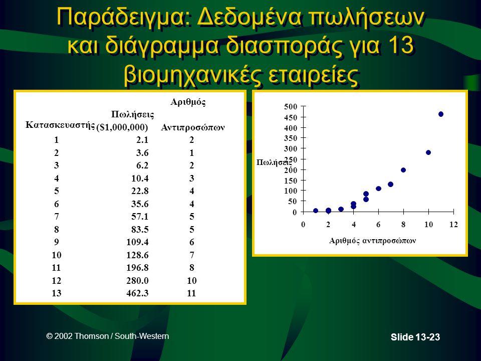 © 2002 Thomson / South-Western Slide 13-23 Παράδειγμα: Δεδομένα πωλήσεων και διάγραμμα διασποράς για 13 βιομηχανικές εταιρείες 0 50 100 150 200 250 30