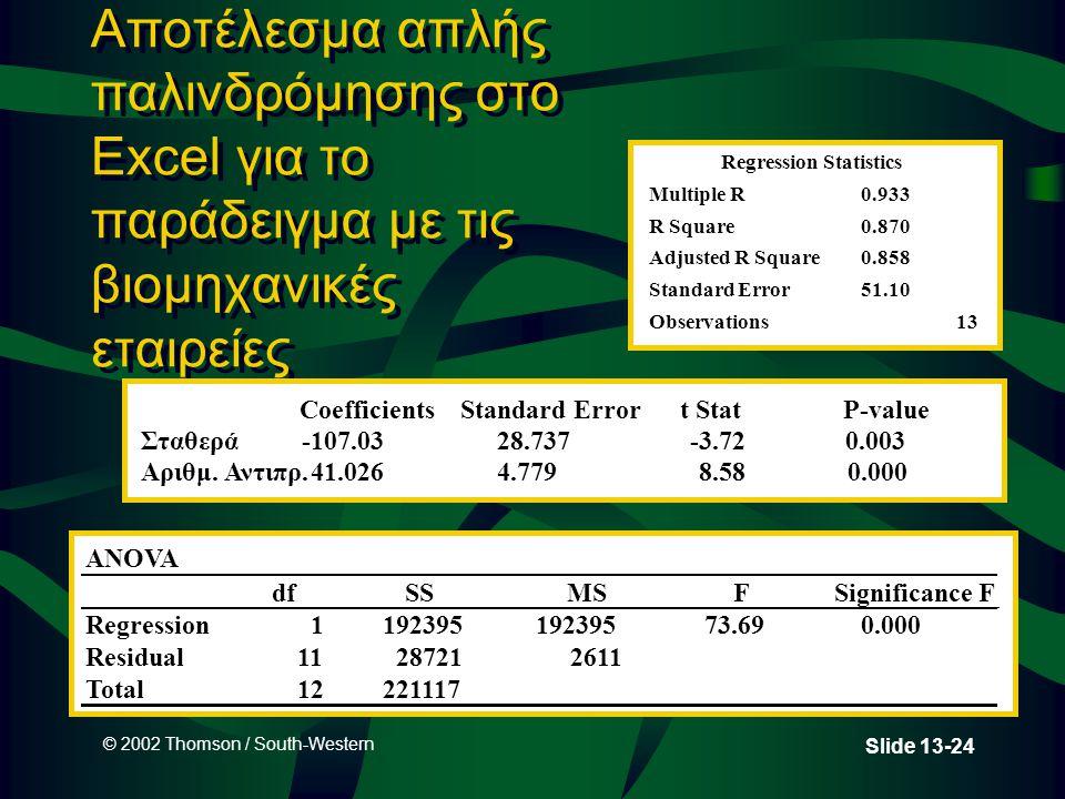 © 2002 Thomson / South-Western Slide 13-24 Αποτέλεσμα απλής παλινδρόμησης στο Excel για το παράδειγμα με τις βιομηχανικές εταιρείες Regression Statistics Multiple R0.933 R Square0.870 Adjusted R Square0.858 Standard Error51.10 Observations13 CoefficientsStandard Errort StatP-value Σταθερά-107.0328.737 -3.720.003 Αριθμ.