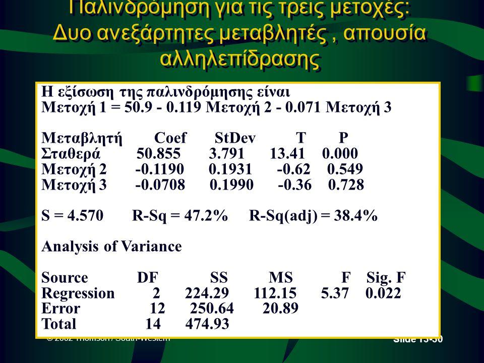 © 2002 Thomson / South-Western Slide 13-30 Παλινδρόμηση για τις τρεις μετοχές: Δυο ανεξάρτητες μεταβλητές, απουσία αλληλεπίδρασης Η εξίσωση της παλινδρόμησης είναι Μετοχή 1 = 50.9 - 0.119 Μετοχή 2 - 0.071 Μετοχή 3 Μεταβλητή Coef StDev T P Σταθερά 50.855 3.791 13.41 0.000 Μετοχή 2 -0.1190 0.1931 -0.62 0.549 Μετοχή 3 -0.0708 0.1990 -0.36 0.728 S = 4.570 R-Sq = 47.2% R-Sq(adj) = 38.4% Analysis of Variance Source DF SS MS F Sig.