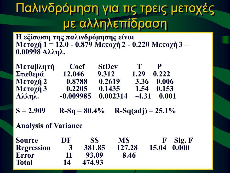 © 2002 Thomson / South-Western Slide 13-31 Παλινδρόμηση για τις τρεις μετοχές με αλληλεπίδραση Η εξίσωση της παλινδρόμησης είναι Μετοχή 1 = 12.0 - 0.8