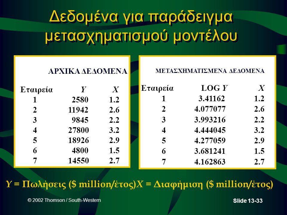 © 2002 Thomson / South-Western Slide 13-33 Δεδομένα για παράδειγμα μετασχηματισμού μοντέλου ΕταιρείαYX 125801.2 2119422.6 398452.2 4278003.2 5189262.9 648001.5 7145502.7 ΕταιρείαLOG YX 13.411621.2 24.0770772.6 33.9932162.2 44.4440453.2 54.2770592.9 63.6812411.5 74.1628632.7 ΑΡΧΙΚΑ ΔΕΔΟΜΕΝΑ ΜΕΤΑΣΧΗΜΑΤΙΣΜΕΝΑ ΔΕΔΟΜΕΝΑ Y = Πωλήσεις ($ million/έτος) X = Διαφήμιση ($ million/έτος)