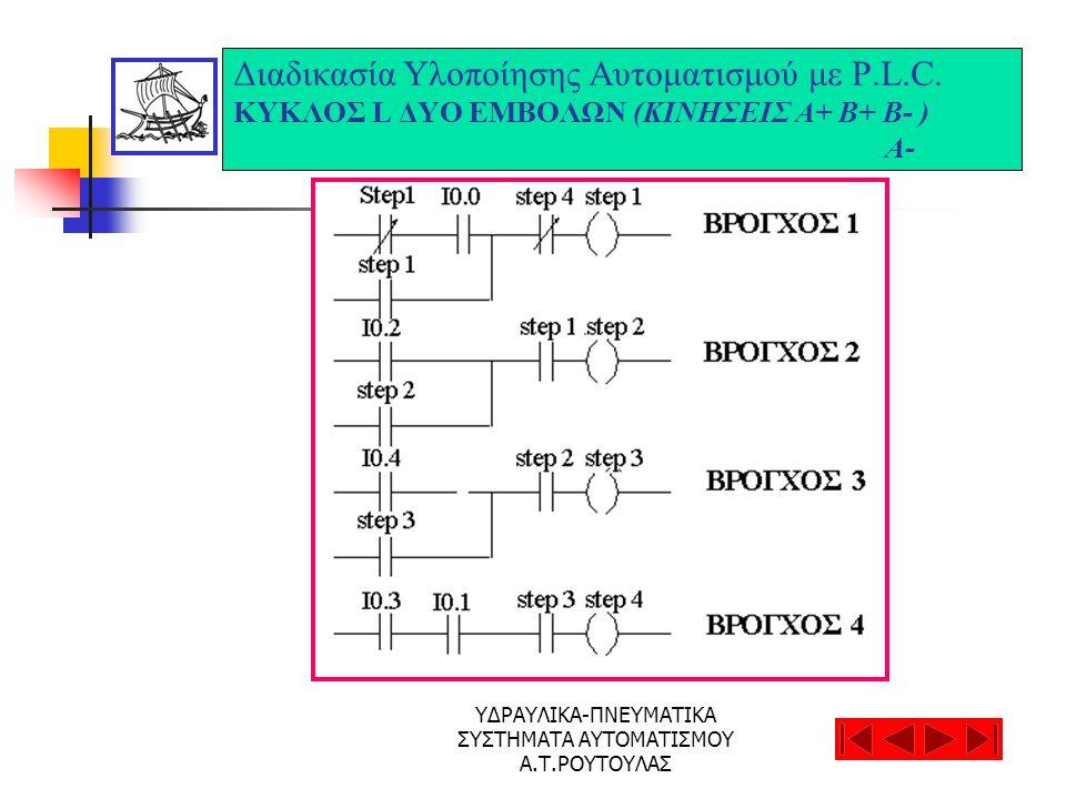 ΥΔΡΑΥΛΙΚΑ-ΠΝΕΥΜΑΤΙΚΑ ΣΥΣΤΗΜΑΤΑ ΑΥΤΟΜΑΤΙΣΜΟΥ Α.Τ.ΡΟΥΤΟΥΛΑΣ Διαδικασία Υλοποίησης Αυτοματισμού με P.L.C. ΚΥΚΛΟΣ L ΔΥΟ ΕΜΒΟΛΩΝ (ΚΙΝΗΣΕΙΣ Α+ Β+ Β- ) A-