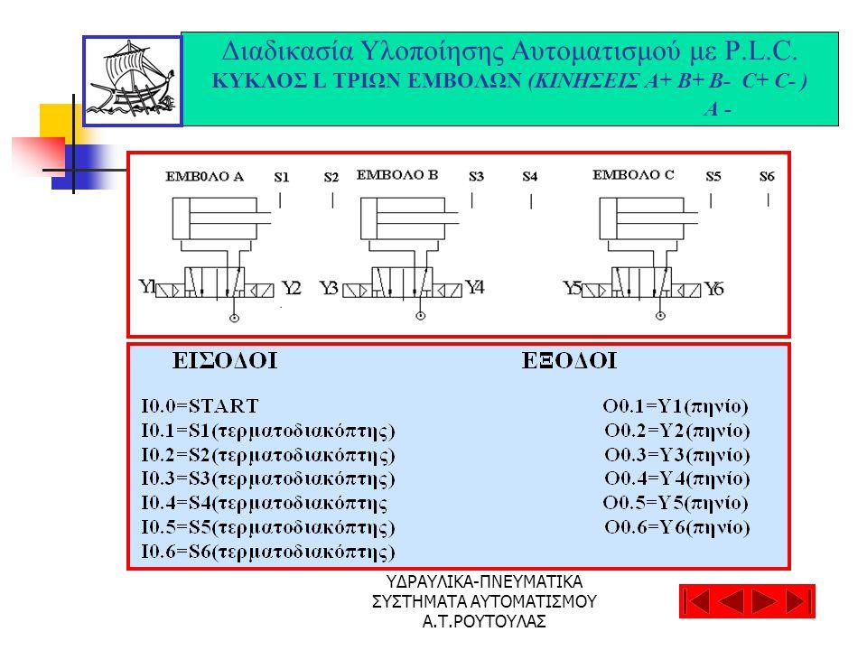 ΥΔΡΑΥΛΙΚΑ-ΠΝΕΥΜΑΤΙΚΑ ΣΥΣΤΗΜΑΤΑ ΑΥΤΟΜΑΤΙΣΜΟΥ Α.Τ.ΡΟΥΤΟΥΛΑΣ Διαδικασία Υλοποίησης Αυτοματισμού με P.L.C. ΚΥΚΛΟΣ L ΤΡΙΩΝ ΕΜΒΟΛΩΝ (ΚΙΝΗΣΕΙΣ Α+ Β+ Β- C+ C-
