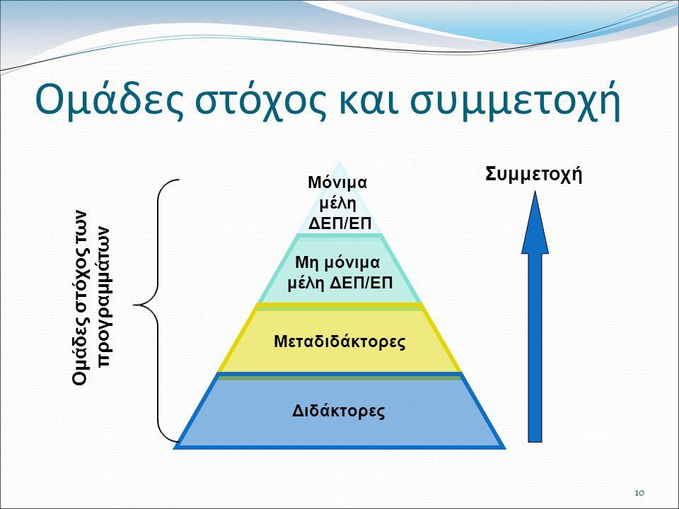 10 Ομάδες στόχος και συμμετοχή Συμμετοχή Ομάδες στόχος των προγραμμάτων