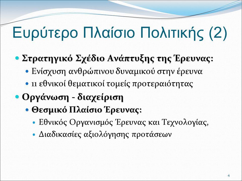 4 Ευρύτερο Πλαίσιο Πολιτικής (2) Στρατηγικό Σχέδιο Ανάπτυξης της Έρευνας: Στρατηγικό Σχέδιο Ανάπτυξης της Έρευνας: Ενίσχυση ανθρώπινου δυναμικού στην έρευνα 11 εθνικοί θεματικοί τομείς προτεραιότητας Οργάνωση - διαχείριση Οργάνωση - διαχείριση Θεσμικό Πλαίσιο Έρευνας: Θεσμικό Πλαίσιο Έρευνας: Εθνικός Οργανισμός Έρευνας και Τεχνολογίας, Διαδικασίες αξιολόγησης προτάσεων