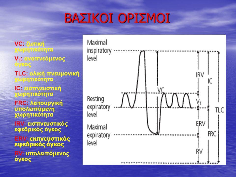 ΒΑΣΙΚΟΙ ΟΡΙΣΜΟΙ VC: ζωτική χωρητικότητα V T : αναπνεόμενος όγκος TLC: ολική πνευμονική χωρητικότητα IC: εισπνευστική χωρητικότητα FRC: λειτουργική υπο
