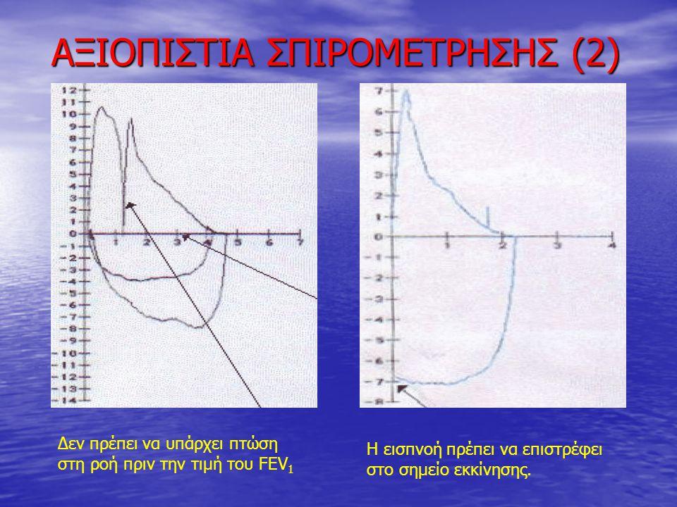 ΑΞΙΟΠΙΣΤΙΑ ΣΠΙΡΟΜΕΤΡΗΣΗΣ (2) Δεν πρέπει να υπάρχει πτώση στη ροή πριν την τιμή του FEV 1 H εισπνοή πρέπει να επιστρέφει στο σημείο εκκίνησης.