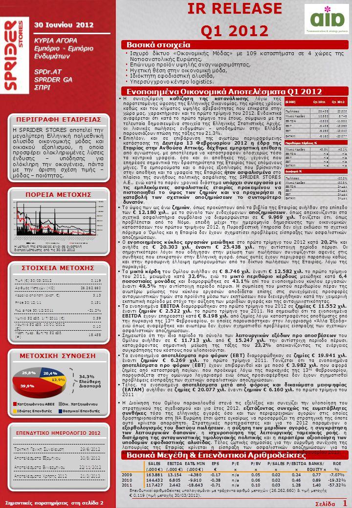 IR RELEASE Q1 2012 30 Ιουνίου 2012 ΚΥΡΙΑ ΑΓΟΡΑ Εμπόριο - Εμπόριο Ενδυμάτων SPDr.AT SPRDER GA ΣΠΡΙ H SPRIDER STORES αποτελεί την μεγαλύτερη Ελληνική πολυεθνική αλυσίδα οικονομικής μόδας και οικιακού εξοπλισμού, η οποία προσφέρει ολοκληρωμένες λύσεις ένδυσης – υπόδησης για ολόκληρη την οικογένεια, πάντα με την άριστη σχέση τιμής – μόδας – ποιότητας.
