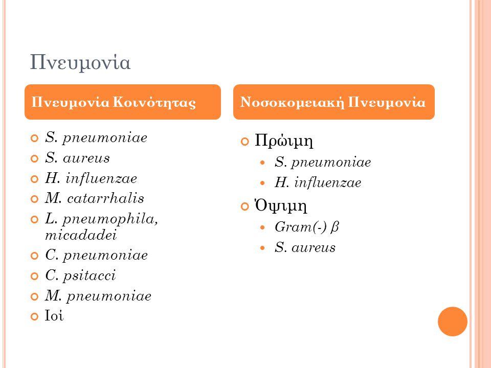 Πνευμονία S.pneumoniae S. aureus H. influenzae M.