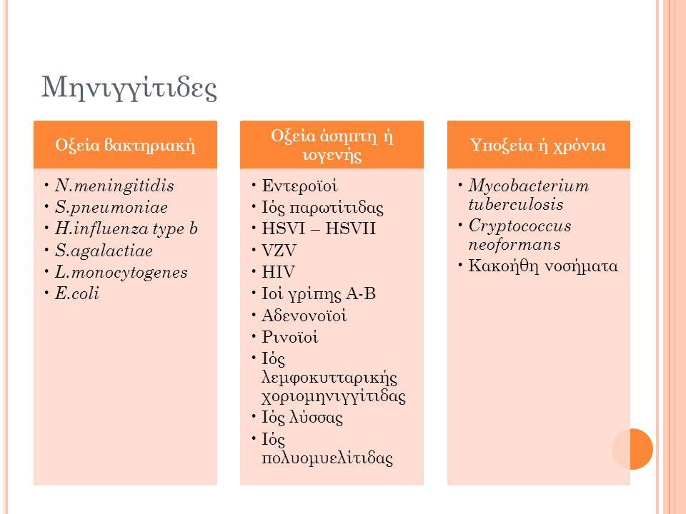 Μηνιγγίτιδες Οξεία βακτηριακή N.meningitidis S.pneumoniae H.influenza type b S.agalactiae L.monocytogenes E.coli Οξεία άσηπτη ή ιογενής Εντεροϊοί Ιός παρωτίτιδας HSVI – HSVII VZV HIV Ιοί γρίπης Α-Β Αδενονοϊοί Ρινοϊοί Ιός λεμφοκυτταρικής χοριομηνιγγίτιδας Ιός λύσσας Ιός πολυομυελίτιδας Υποξεία ή χρόνια Mycobacterium tuberculosis Cryptococcus neoformans Κακοήθη νοσήματα